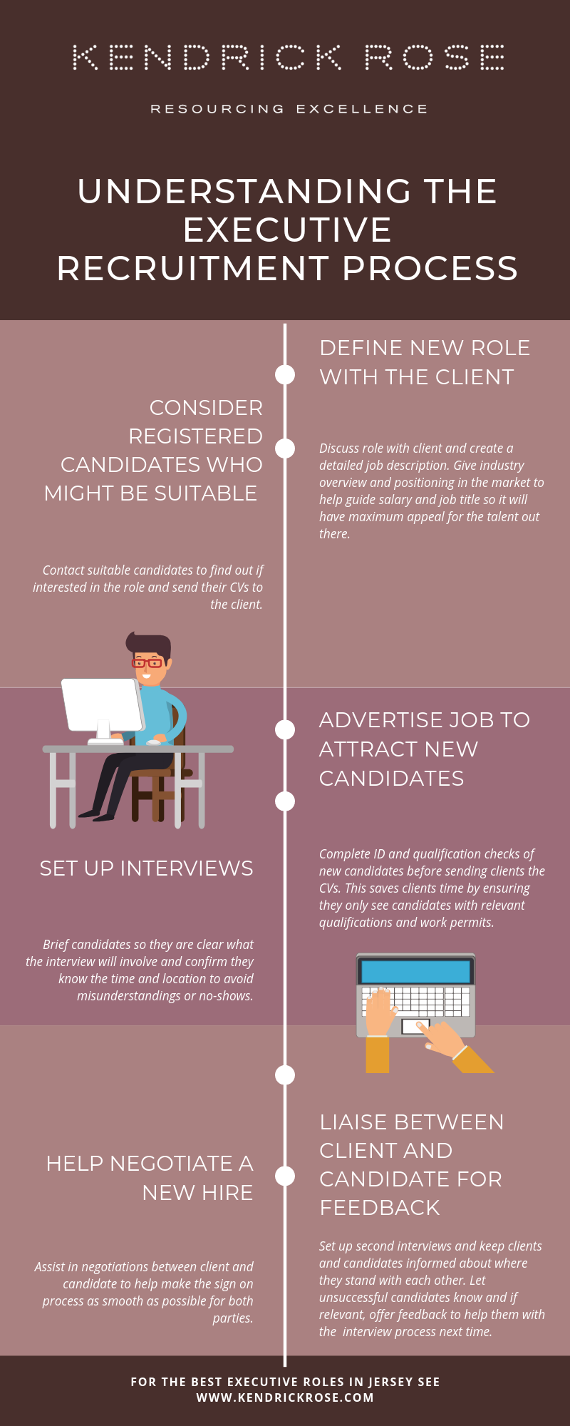 Executive Recruitment Process Infographic 2