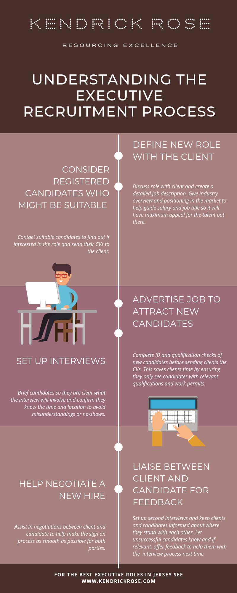 Executive Recruitment Process Infographic 2