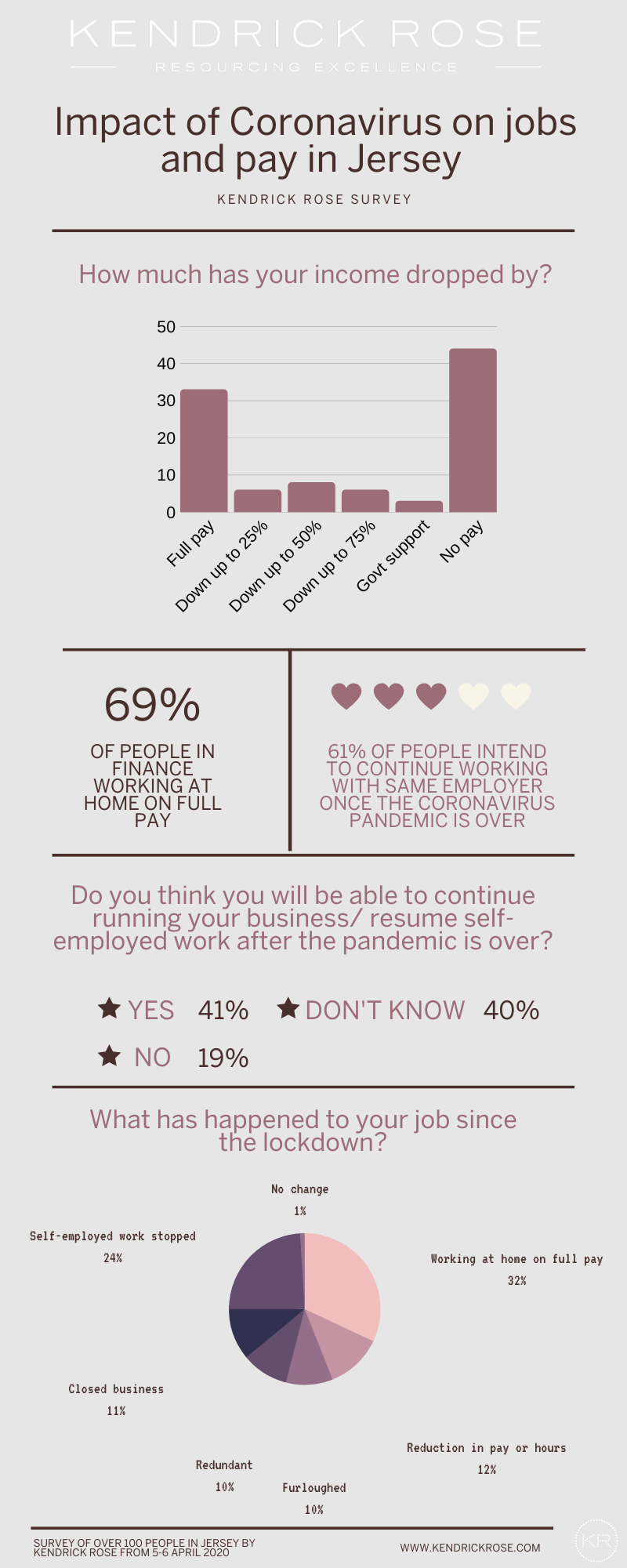 Impact Of Coronavirus On Jobs And Pay Infographic 1