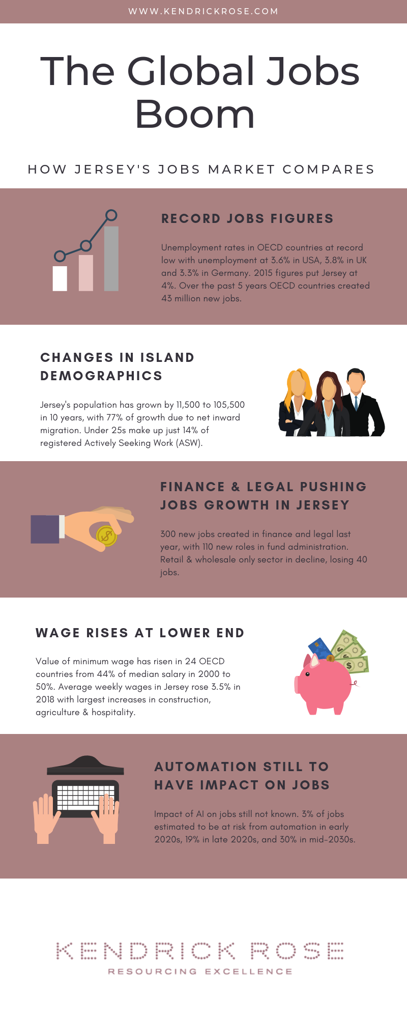 The Global Jobs Boom Infographic