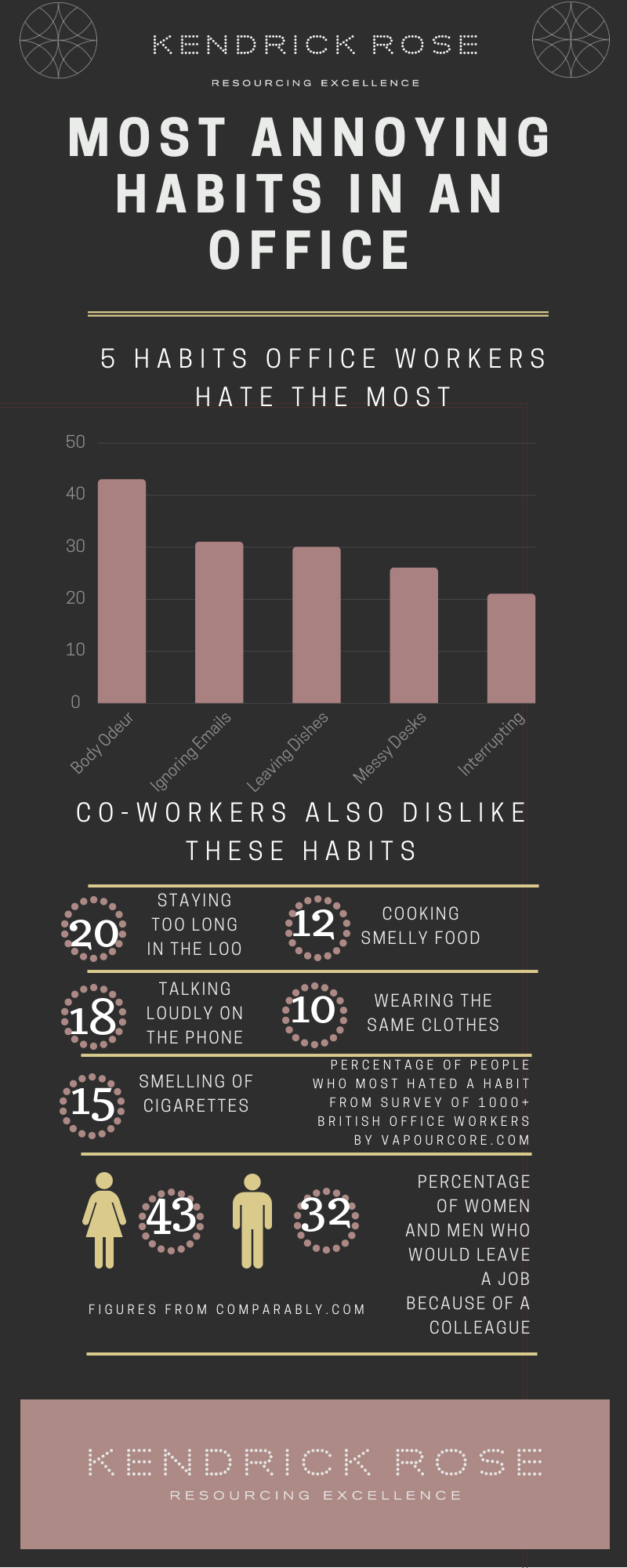 V2 Habits Colleagues Hate Most